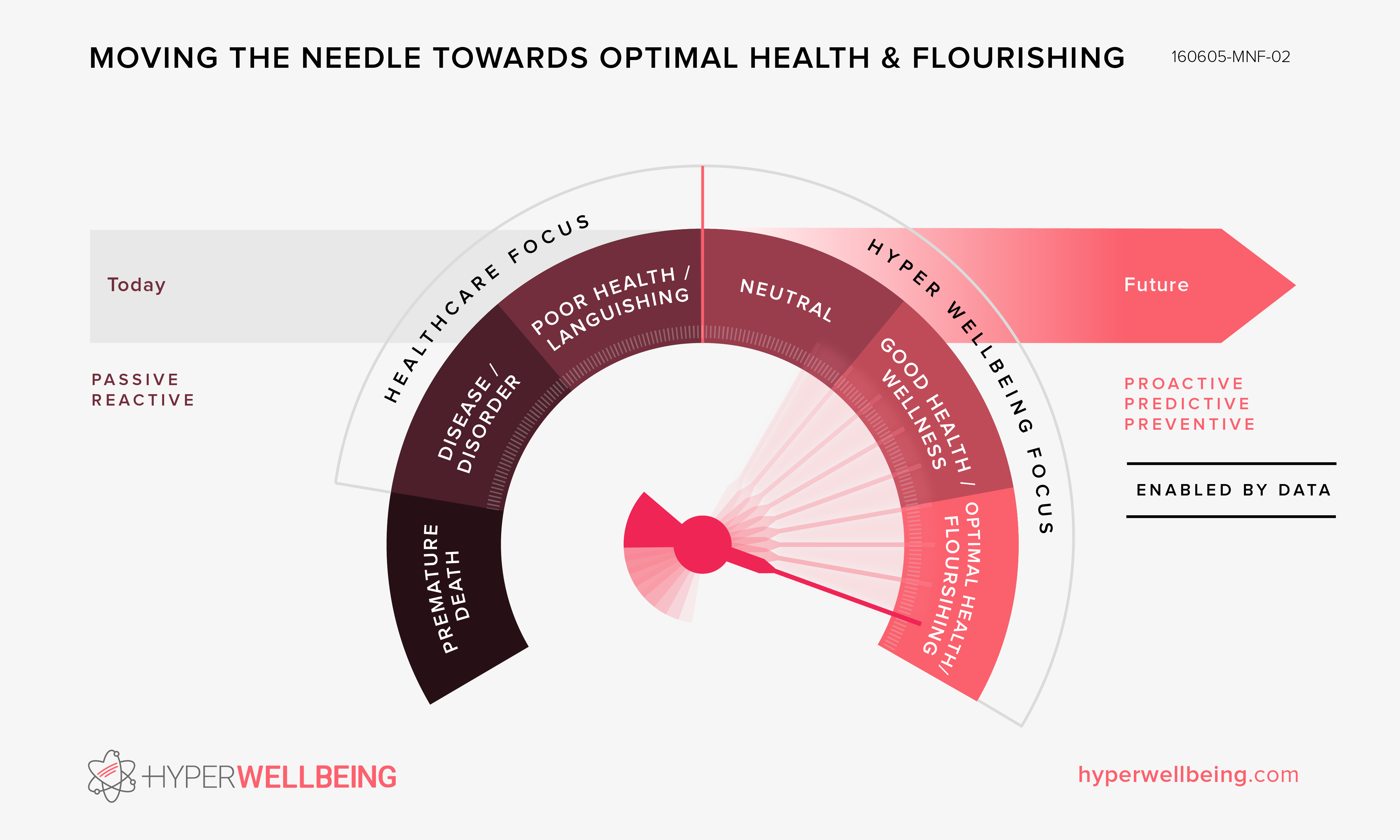 Moving the Needle Towards Optimal Health & Flourishing