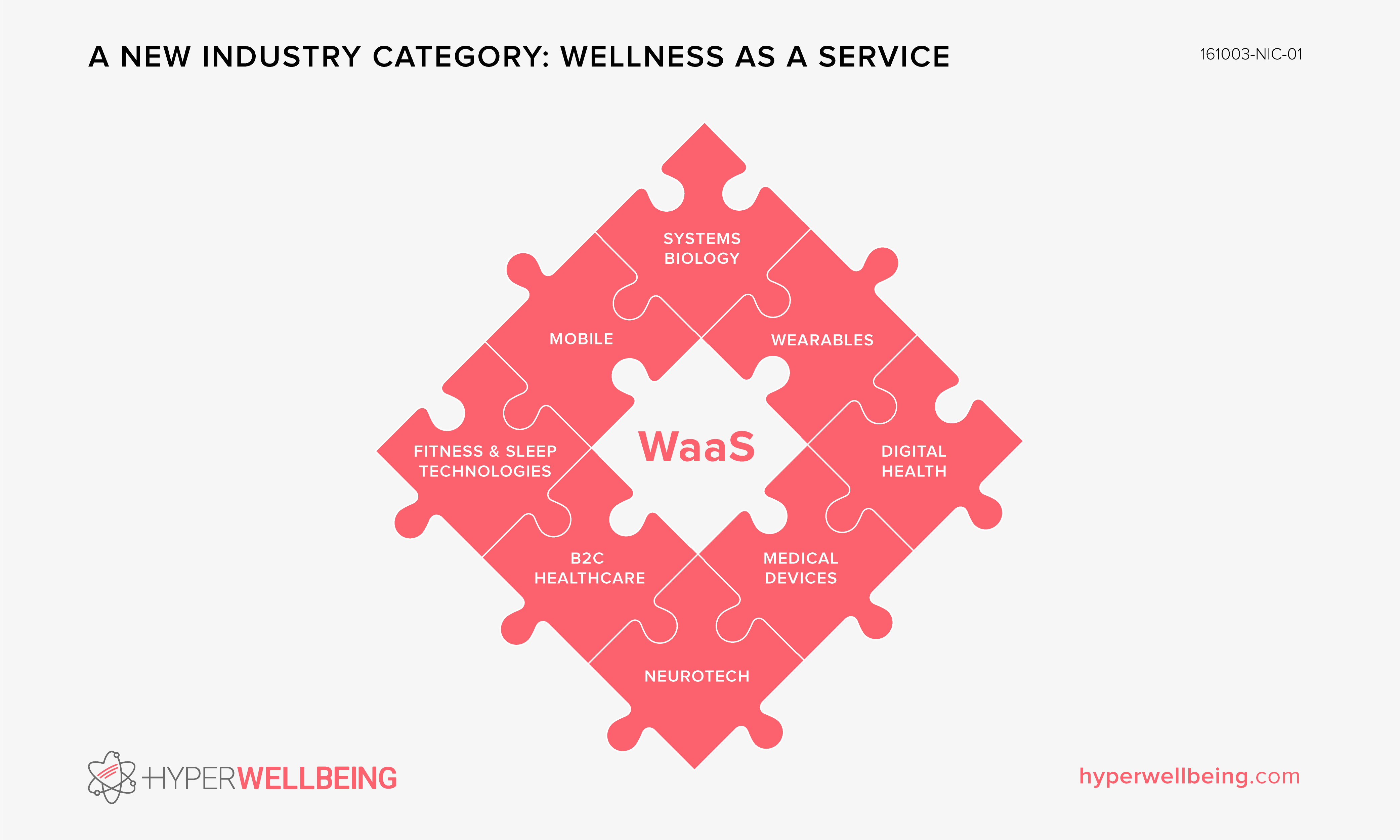 A New Industry Category: Wellness as a Service